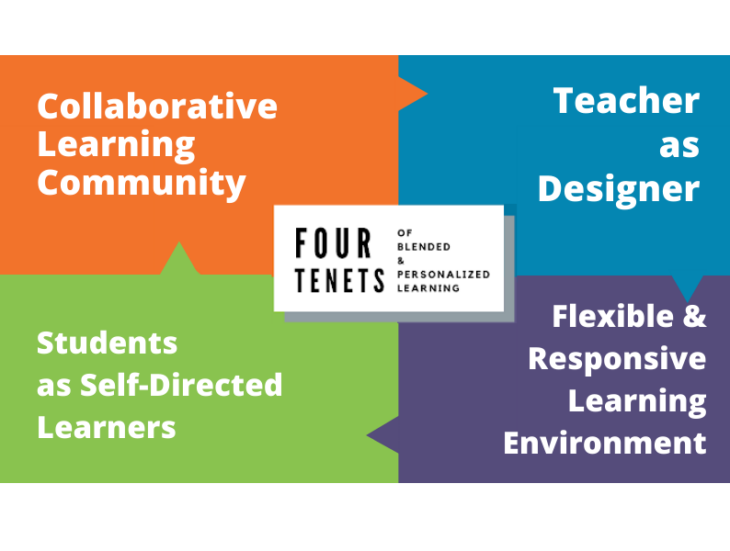Four Tenets of Blended & Personalized Learning | Collaborative Learning Community | Teacher as Designer | Flexible & Responsive Learning Environment | Students as Self-Directed Learners