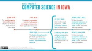 Computer Science in Iowa [This graphic breaks down the timeline for districts, click for P D F)